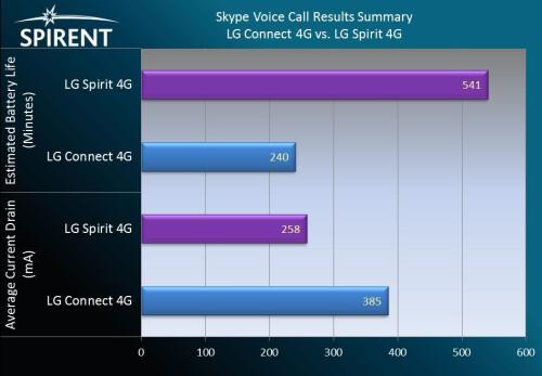 VoIP on Skype