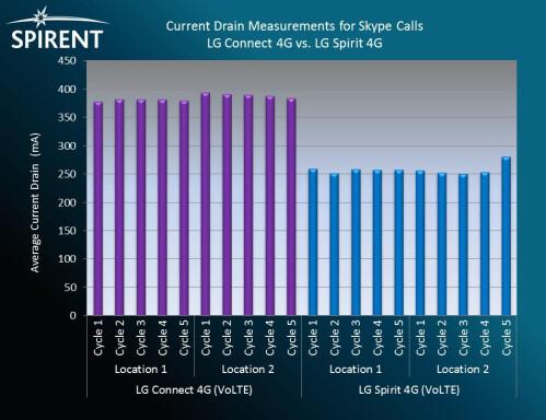 Battery drain measurements - Skype