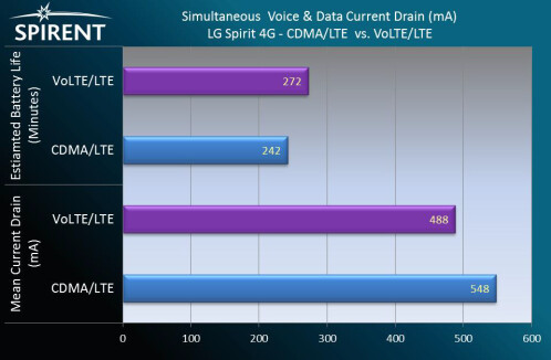 Simultaneous voice and data