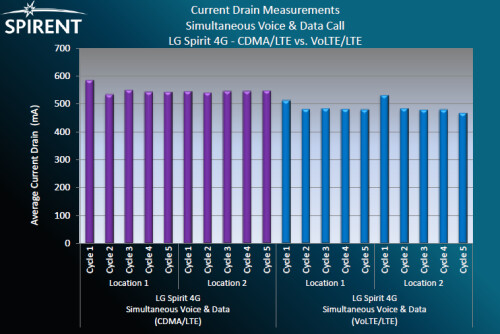 Battery drain measurements - simultaneous voice and data