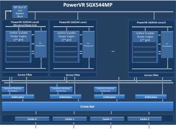 The PowerVR SGX544MP