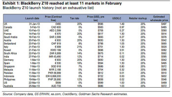 Launch history for the BlackBerry Z10, courtesy of Goldman Sachs