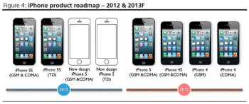 "Apple's affordable iPhone fiber glass body to be extremely thin, and sport the 4"" display of iPhone 5"