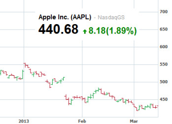 Wu cut his target on Apple to $630