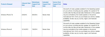 Windows Phone 7.8 and 8 to be supported into 2014