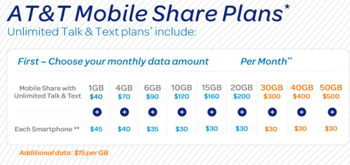 AT&T's Mobile Share