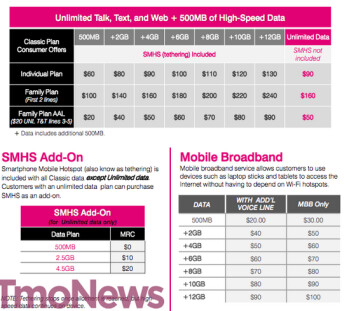 This leak of a T-Mobile internal document shows the pricing for the new Classic Plan