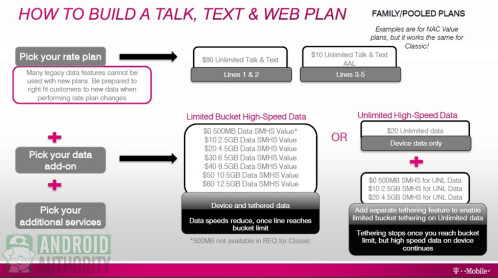 T-Mobile's new Value Plan