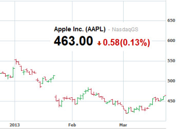 Are Apple's shares tracing out a bottom?