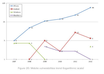 iPhone more vulnerable than Android, BB, and WP combined