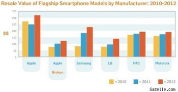 The Apple iPhone holds more of its value than phones from other manufacturers