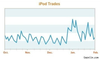 The smartphone has replaced the Apple iPod says Scarsella