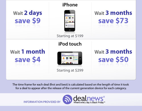 Here is when are the best deals for Apple devices
