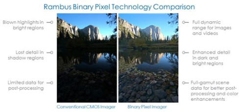 Dynamic range could improve with a new type of 'Binary Pixel' sensors