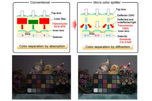 Here is the Panasonic Color Splitters technology that will make this possible