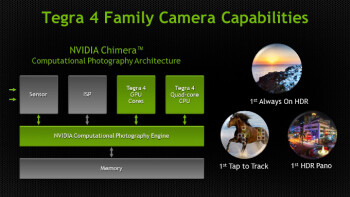 What the future holds for smartphone cameras