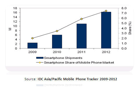 With the smartphone market in India rising 48% in 2012... - Indian smartphone market jumps 48% in 2012