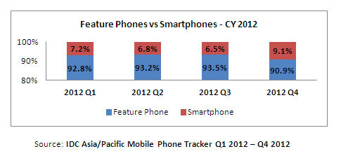 ...featurephones still control nearly 91% of the mobile phone market in the country - Indian smartphone market jumps 48% in 2012