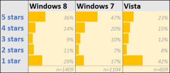 Windows 8 not hated as much as you might think
