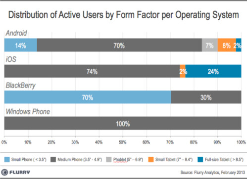 Mid-size phone screens still king, study shows, the phablet 'fad' just 2% of total