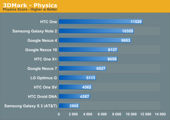 3DMark Android Edition now available, let the benchmarking begin!