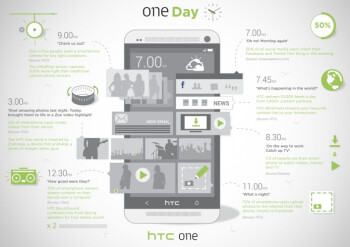 An HTC infographic chock full of stats