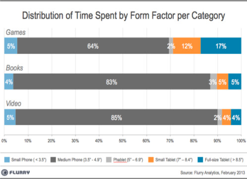 Time spent by category