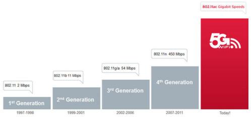 "Galaxy S4 supports blazing ""5G"" 802.11ac Wi-Fi"