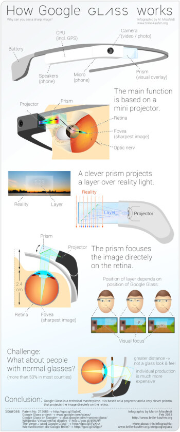 Infographic explains how Google Glass works in simple terms