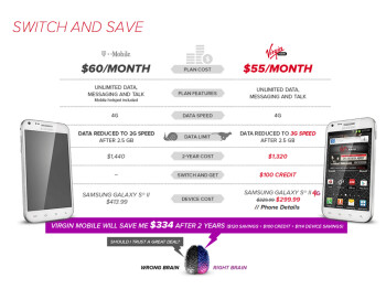 Virgin Mobile says it saves T-Mobile customers $334 over two years