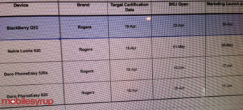 This leaked document shows an April 30th launch date for the BlackBerry Q10 for Rogers