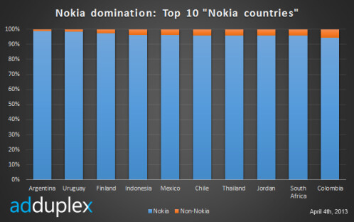 Nokia's best countries