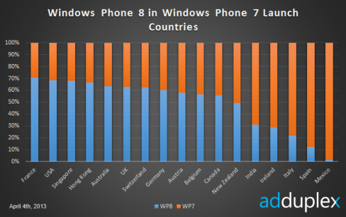 Windows Phone 8 in WP7 launch countries