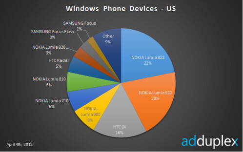 Lumia 822 on top in the US