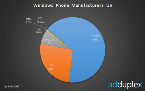 Manufacturer share in the US
