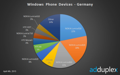 Windows Phone in Germany