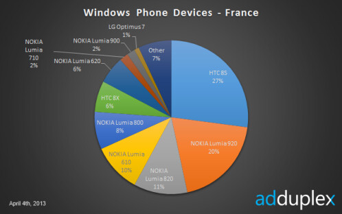 Windows Phone in France