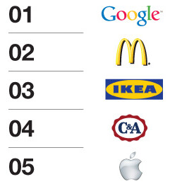 The top 5 brands on the Global Brand Simplicity Index