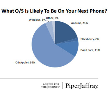 Nearly half of U.S. teens have an iPhone, 62  plan to get one