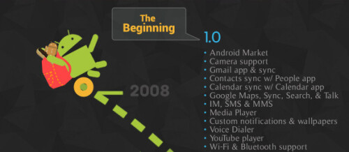 Android development throughout the years