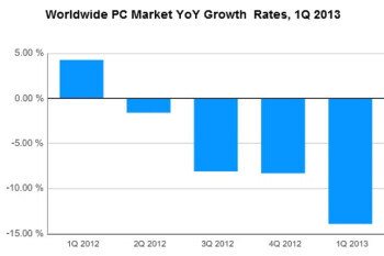 PC industry freefall fastest on record, as phones and tablets take over