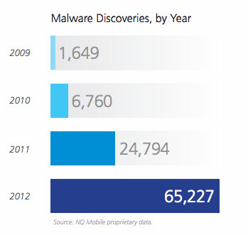 Mobile malware has grown by 163% in 2012, 95% of it targetted Android