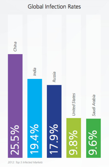 Mobile malware has grown by 163  in 2012, 95  of it targetted Android