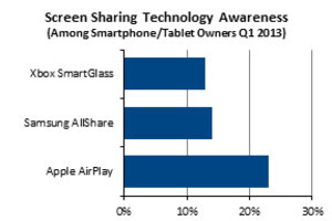 40  of smartphone and tablet owners know about screen mirroring, but awareness is growing