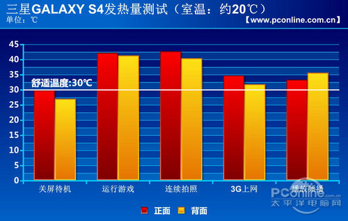 Thermal imaging of stressed Samsung Galaxy S4 shows the chassis rarely gets hot and bothered