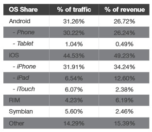 The Apple iPad's share of mobile ad impressions dwarfed that for Android tablets