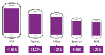 Android trailed iOS in overall share of mobile ad impressions in Q1