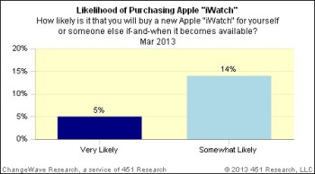 5% of those surveyed are very likely to purchase an Apple iWatch