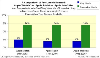 The Apple iPad scored similar numbers in a January 2010 survey