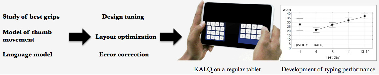 KALQ keyboard Definition from PC Magazine Encyclopedia